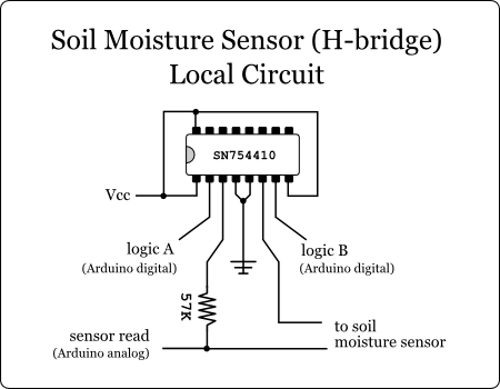 a cheap soil moisture sensor gardenbot this is the same voltage flipping circuit as above but this version uses an h bridge which allows us to control a larger voltage current